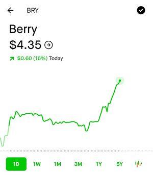 BRY stock for Sale in Fresno, CA