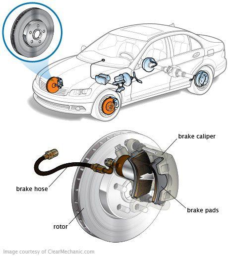 Brake & Rotors Mobile Mechanic