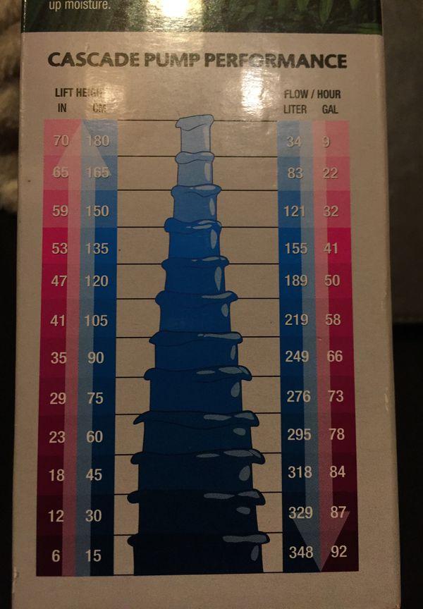 Exo TERRA CASCADE High performance pump and filter NEW