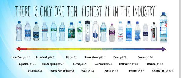 Alkaline Water for Sale in Rialto, CA - OfferUp