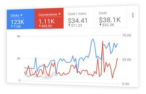 Learn Google Ads (PPC) for Sale in Coral Gables, FL