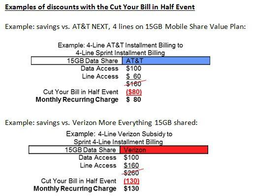 Any Bills 50% off Guareenteed