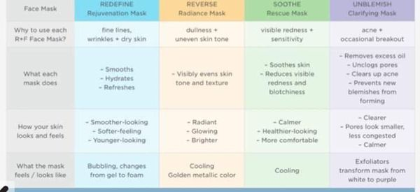 Rodan+ Fields face masks