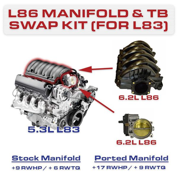 L86 6.2 Intake manifold and throttle body for GM trucks